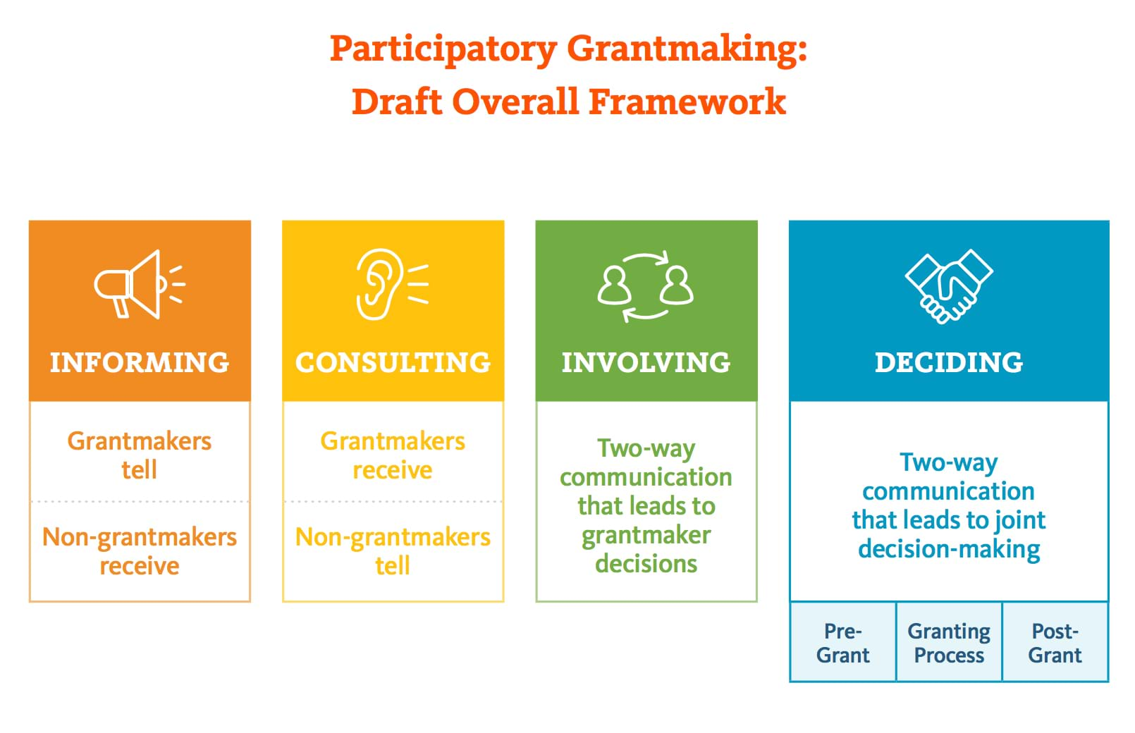 Has the time come for participatory grant making?