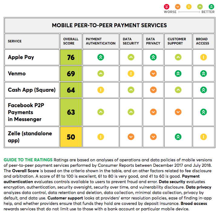 Ratings chart of Mobile Peer-to-Peer Payment Services